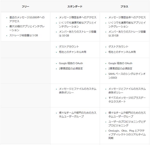 Slack 料金プラン別機能